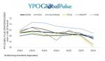 YPO, 아시아 지역 CEO 신뢰지수 중국 경제의 불확실성으로 하락