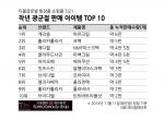 티몰글로벌 화장품 쇼핑몰 TJ21 작년 광군절 판매 아이템 TOP 10