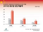 에이컴메이트 한국 화장품, 패션, 건강식품 직영몰 2015년 광곤절 당일 매출액 그래프
