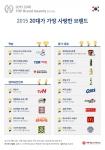 대학내일20대연구소가 32개 분야에서 2015년 20대 TOP 브랜드를 선정했다