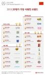 대학내일20대연구소가 중국 20대에게 사랑받는 한국의 탑 브랜드를 발표했다