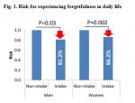 일상생활 내 건망증 위험(그림 1)