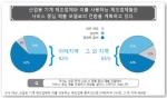 아시아 지역 제조업의 디지털화 도표