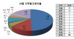 탈모치료는 병원이 많고 교통이 편리한 서울에 사는 사람이 적극적인 것으로 나타났다.