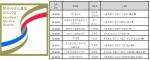 제8차 한국서비스품질우수기업 인증마크 및 인증업체 목록