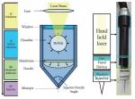 바늘 없는 주사기의 레이저에 의한 마이크로젯 생성 원리 및 핸드 헬드형 타입 레이저