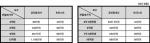 아파트 매매 및 전월세 가격별 트러스트의 보수를 공인중개사 수수료와 비교한 표 (사진제공: 트러스트라이프스타일)