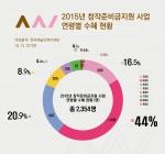 2015 창작준비금지원 사업 연령별 수혜 현황