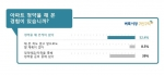 벼룩시장부동산이 부동산 청약의 경험에 대해 설문 조사한 결과 52.4%가 청약을 해 본적이 있다고 답했다.
