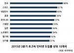 2015년 3분기 초고속 인터넷 도입률 상위 10개국 (사진제공: 아카마이코리아)