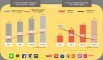 나스미디어가 미디어 리포트 '2016 한국 디지털 미디어 전망'을 발표했다.