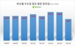 점포라인이 올해 들어 자사DB에 매물로 등록된 수도권 점포 1만4090개를 조사한 결과 평균 권리금이 전년 대비 23.96% 떨어진 9165만원으로 집계됐다