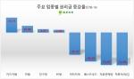 점포라인이 올해 들어 자사DB에 매물로 등록된 수도권 점포 1만4090개를 조사한 결과 평균 권리금이 전년 대비 23.96% 떨어진 9165만원으로 집계됐다 (사진제공: 점포라인)