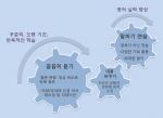 국제영어대학원대학교가 영어학습 노하우 공모작품 50여 건의 분석결과를 발표했다