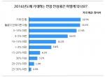 2016년 기대하는 연봉 인상률 (사진제공: 알바천국)