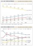 (위)수입차 구입의향과 실제판매점유율 (아래) 브랜드별 구입의향률 추이