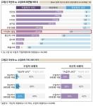 (위)국산차와 수입차의 측면별 이미지 (아래) 국산차와 수입차의 가치 차이 지각