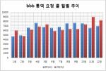 bbb 통역 요청 콜 월별 추이 (사진제공: 비비비코리아)