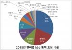 2015년 언어별 bbb 통역 요청 비율 (사진제공: 비비비코리아)