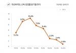 아르바이트소득 성장률 추이 (사진제공: 알바천국)