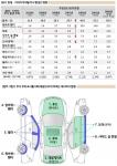 (위)현대·기아차 부위별 부식 발생건 변화 (아래)부식 부위 표시를 위해 제공된 보기 (사진제공: 컨슈머인사이트)