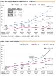 (위)국산·수입차의 부식발생률과 발생 부위 수, (아래)부식 발생 부위수 변화의 추이