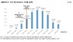 NICE신용평가가 홍콩H지수 기초 ELS 낙인(Knock in)구간 분석 및 증권사 리스크를 점검했다