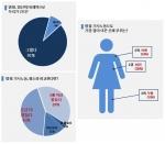 주부들의 91%가 명절로 인한 정신적, 육체적 부담을 느끼고 있다고 답했다