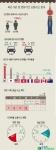 최근 5년 설 연휴 교통사고 분석 인포그래픽