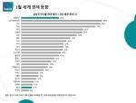 입소스가 전세계 25개국 1만 8,000명을 대상으로 세계 경제동향 인식조사를 실시했다