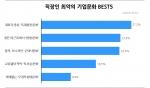 직장인 최악의 기업문화 BEST5 (사진제공: 알바천국)