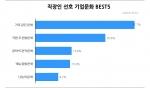 직장인 선호 기업문화 BEST5 (사진제공: 알바천국)