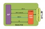 아날로직스 슬림포트 ANX7688...스마트폰의 AR 및 VR 구현을 위해 USB-로 디스플레이포트 지원하는 최초의 4K 60fps/ FHD 120fps 싱글칩 송신기
