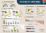 충남연구원이 제작한 2015년 충남 인구, 어떻게 이동했나 인포그래픽