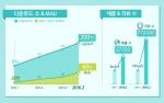 국내 1위 화장품 정보제공 앱 화해의 다운로드 수가 200만을 돌파했다