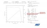 일본산업기술종합연구소(AIST)의 평가 결과 (사진제공: Panasonic Corporation)