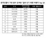 호텔스닷컴이 국내 사이트를 방문한 한국인 이용객을 대상으로 조사를 실시해 올 1월 1일부터 2월 29일까지 전년동기 대비 호텔 검색량이 가장 많이 증가한 한국인들이 가장 많이 검색한 일본 벚꽃 여행지 Top 10을 발표했다