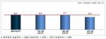 북한 리스크에 대한 안심수준 진단(100점 기준)