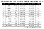 한국인 여행객들이 작년 한해 가장 많은 호텔비를 지출한 여행지는 칸쿤으로 나타났다