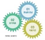 웅선의원은 11일 탈모치료 골든타임 3요소를 공개했다 3요소는 튼실한 모낭, 조기치료, 치료의 지속성이다
