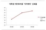 더치페이 선호율 (사진제공: 알바천국)