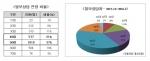 탈모인구중 베이비부머세대가 60% 전후에 이른다 그러나 전체 탈모치료 보험환자 중 베이비부머 세대는 20% 남짓이다