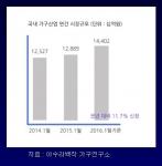 최근 3개년 가구 시장 매출액 비교