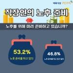 벼룩시장구인구직이 직장인 564명을 대상으로 직장인의 노후 준비에 대한 설문조사한 결과 응답자의 절반 이상인 53.2%가 노후 준비를 하고 있다고 답했다