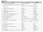 예스24 3월 3주 베스트셀러