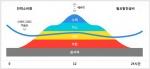 현재 전기 에너지 소비는 주로 여름·겨울과 오후 시간대에 몰려있어 비효율적이나,  스마트그리드가 구축된후 효율의 최적화를 보여주는 도표(사진출처 kepco,스마트그리드 홍보관)