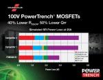 페어차일드가 오늘 APEC 2016에서 자사의 최신 세대 100V N-Channel Power MOSFET의 주력 상품인 FDMS86181 100V 차폐 게이트 PowerTrench® MOSFET을 출시했다