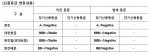NICE신용평가가 한진그룹 주요 계열사 정기평가 결과를 발표했다