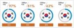 2015년 4분기 한국 광대역 인터넷 보급률 (사진제공: 아카마이코리아)
