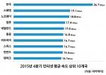 2015년 4분기 인터넷 평균 속도 상위 10개국 (사진제공: 아카마이코리아)